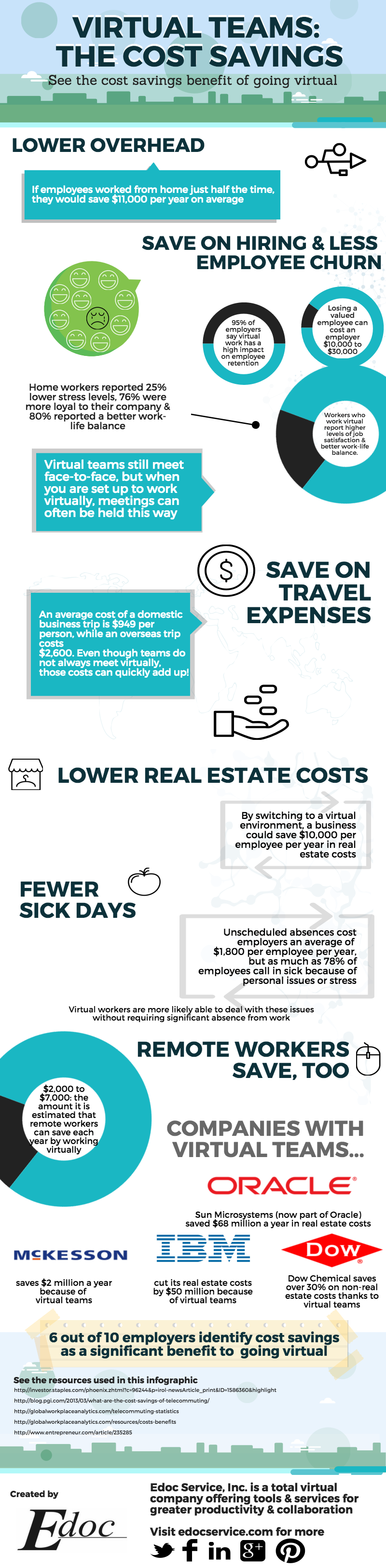 The cost savings of being a virtual company