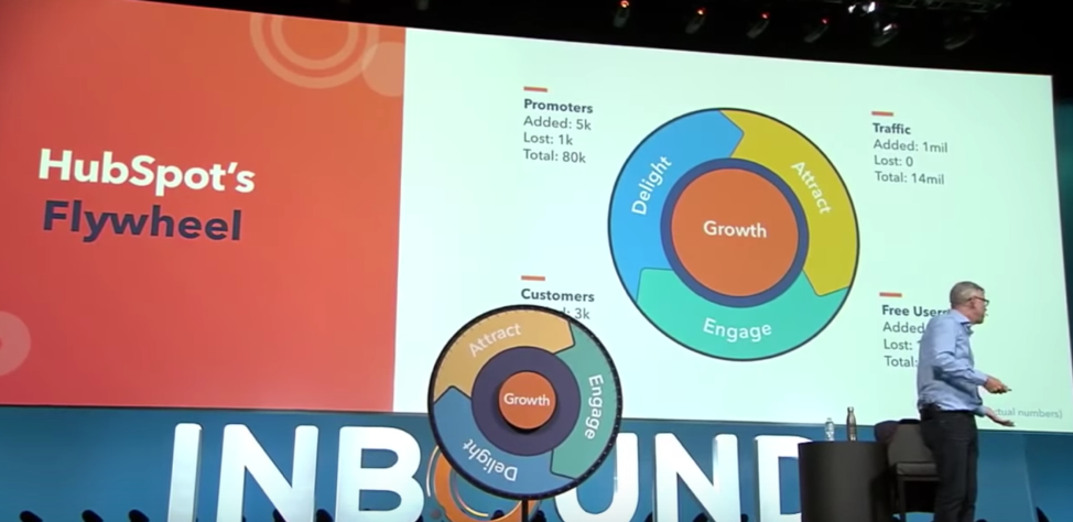 the hubspot flywheel for attracting and delighting customers